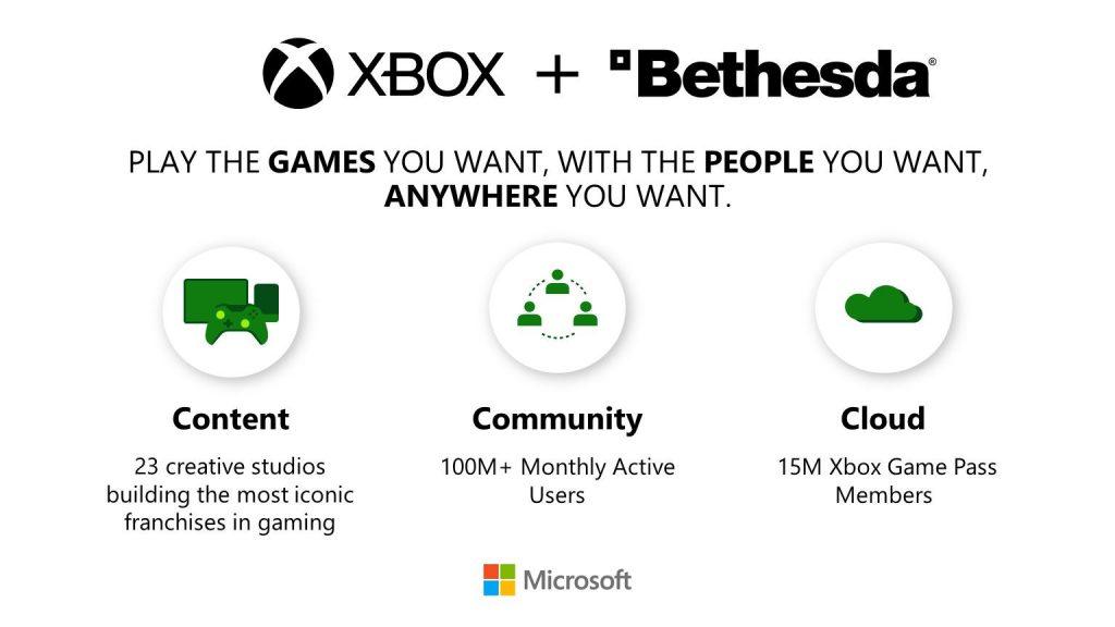 Bethesda Community Microsoft